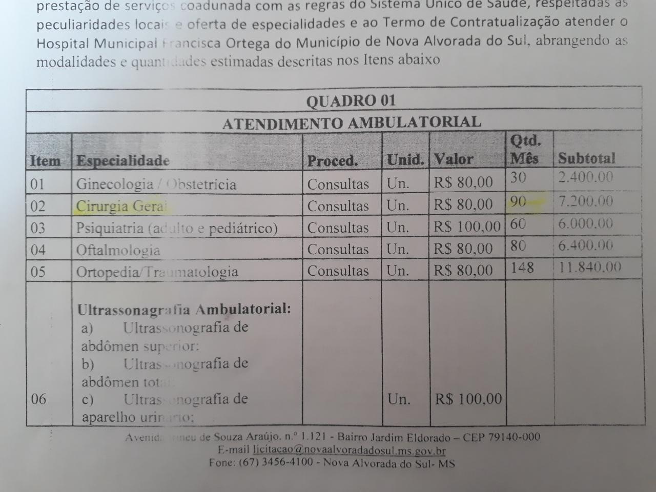 Edital de Credenciamento médico nº 001/2019 – Inexigibilidade nº 001/2019 do processo Administrativo nº 070/2019,